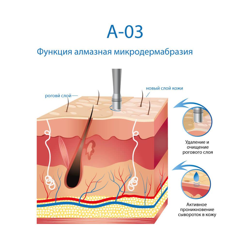 Косметологический комбайн A-03