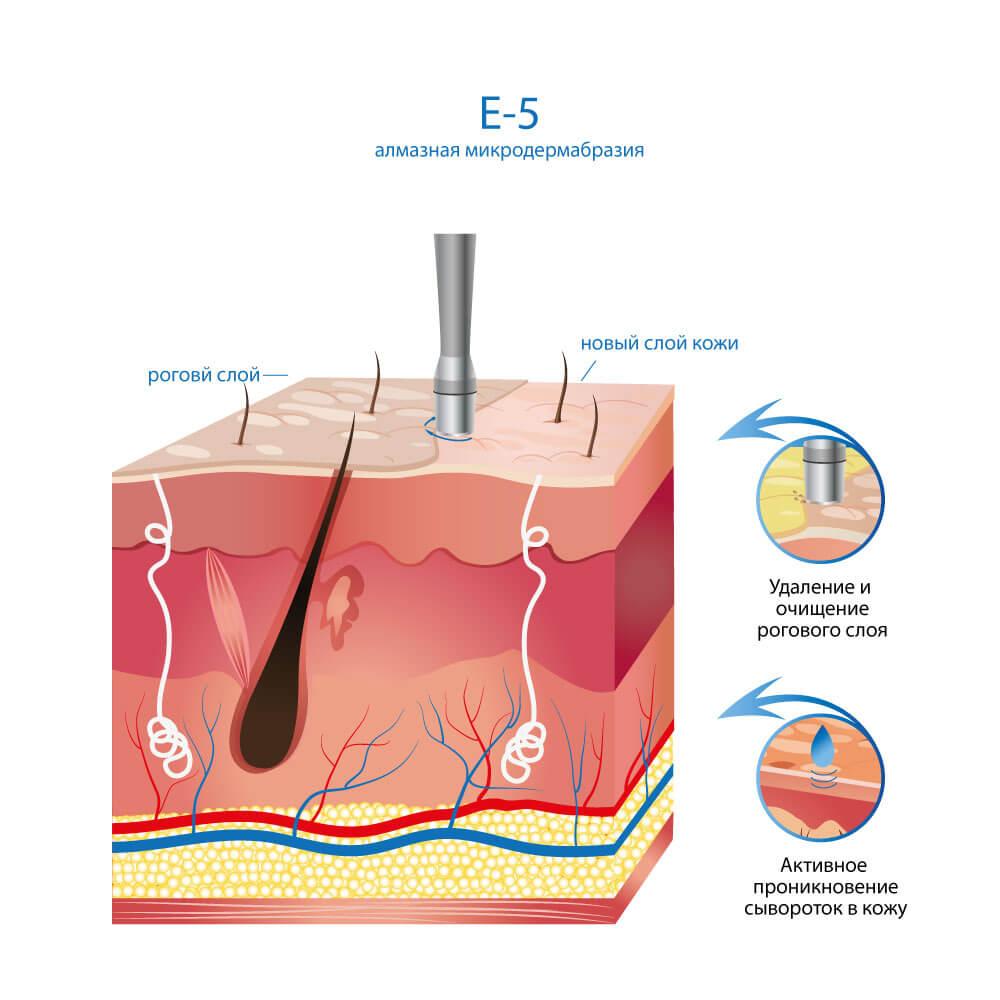 Косметологический комбайн E-5
