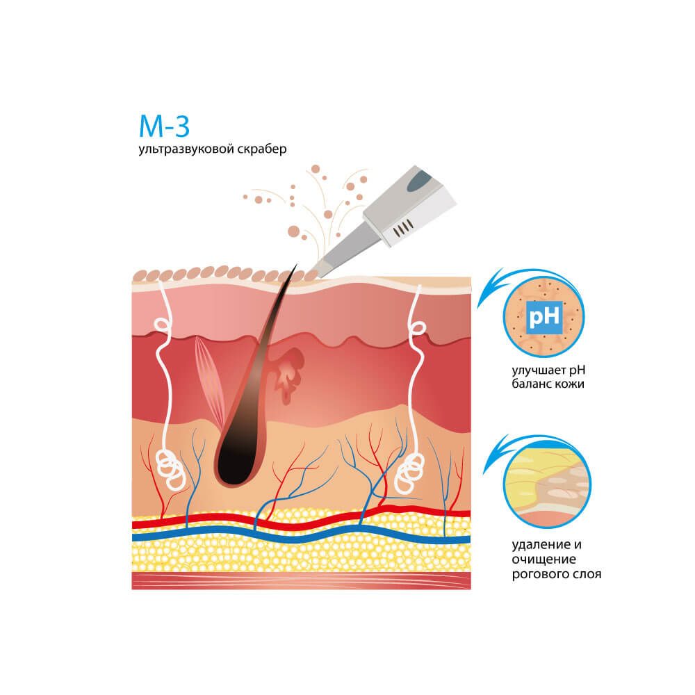Косметологический комбайн M-3
